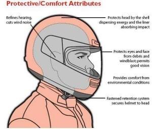 Tips Memilih Helm yang Baik dan Tepat