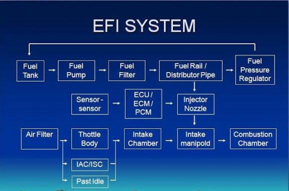 Gambar Skema Prinsip Kerja Sistem EFI