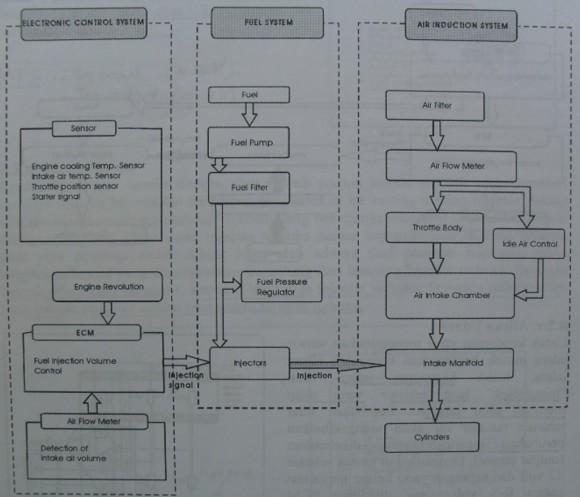 Gambar skema Konstruksi Dasar Sistem EFI