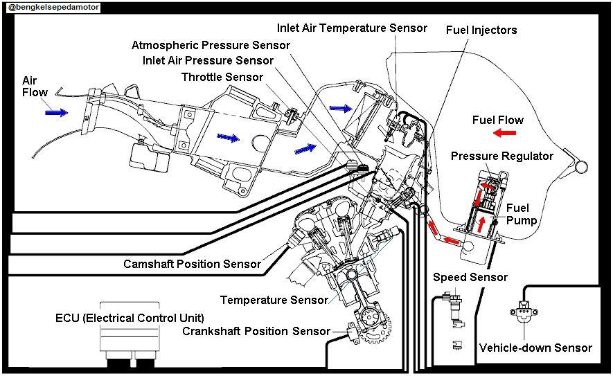 sistem bahan bakar injeksi   electronic fuel injection system