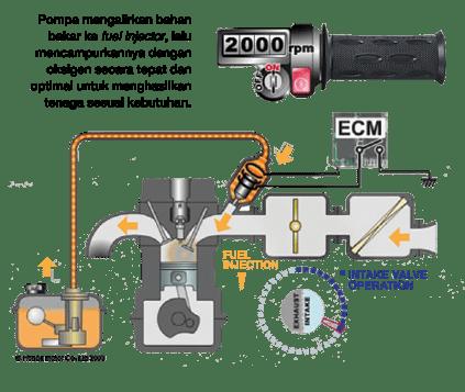 Sepeda Motor Sistem Injeksi