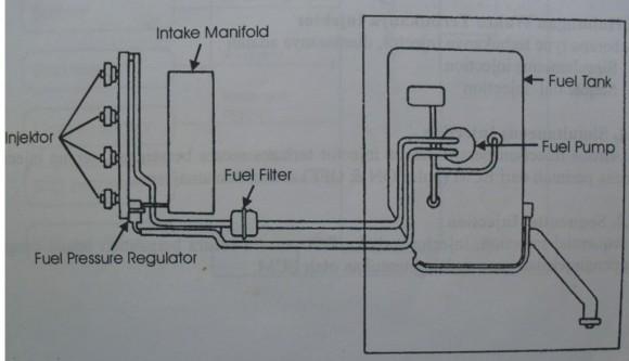 Gambar skema Sistem distribusi bahan bakar