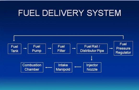 Skema fuel Delivery System