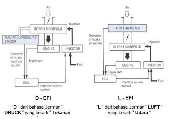 Gambar sistem induksi/pemasukan udara (air induction system)